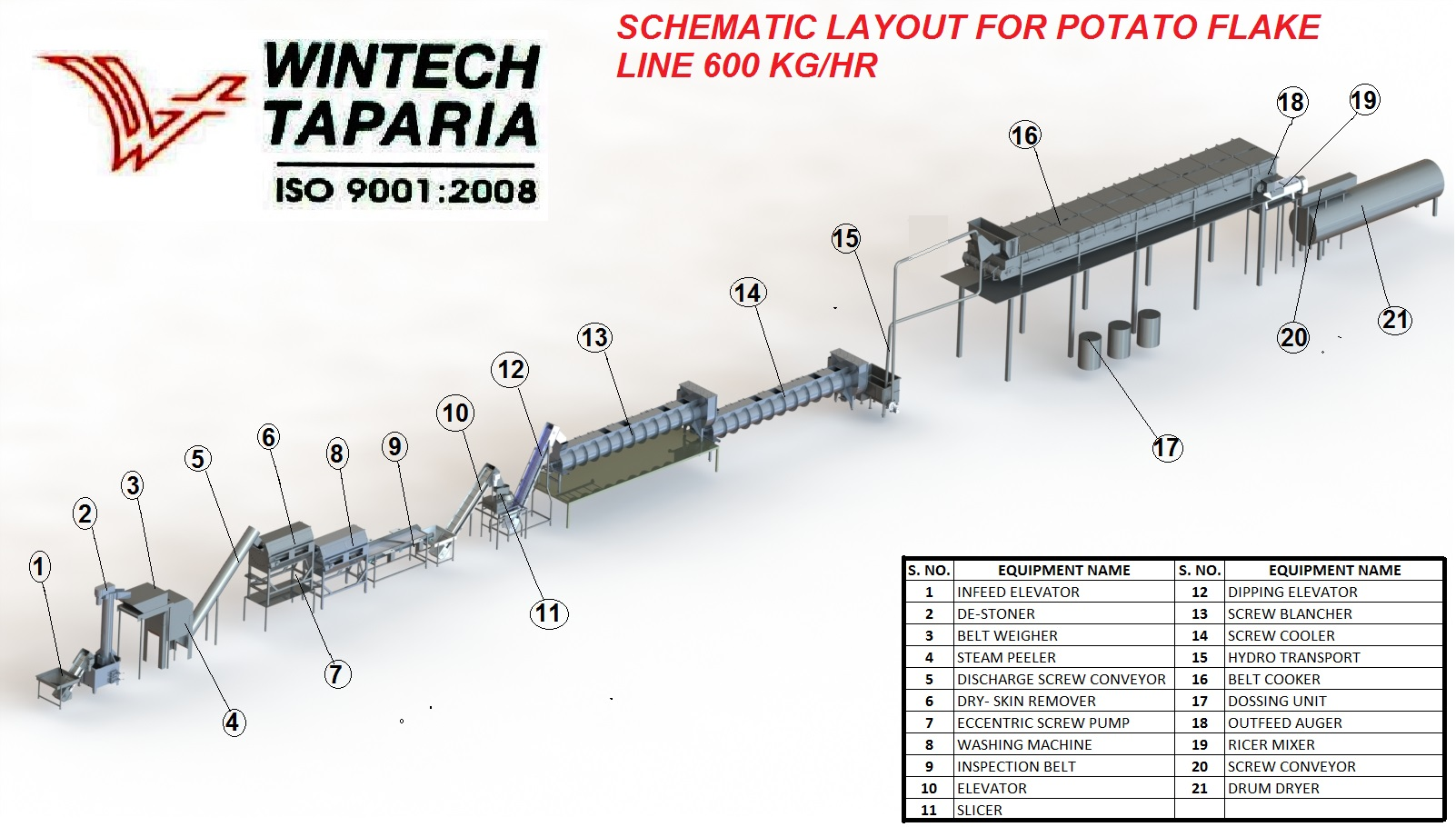Potato Flakes Processing Line | Wintech Taparia